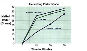 Ice Melting Performance