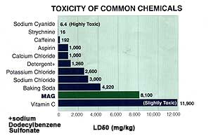 TOXICITY OF COMMON CHEMICAL